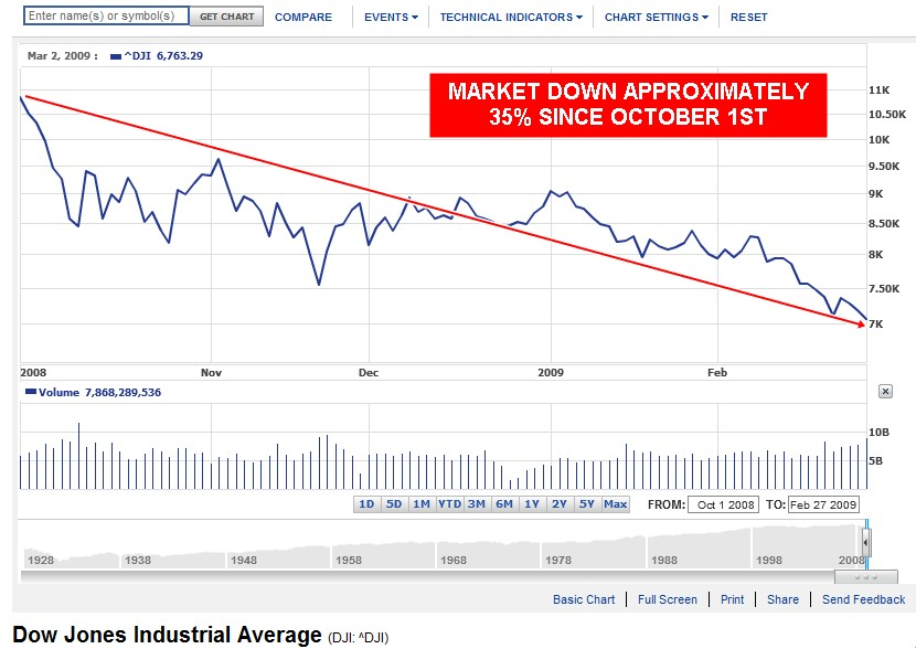 Market Down Since October